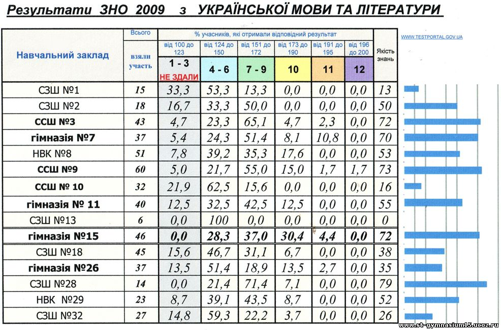 ответы на зно 2009 укр мова